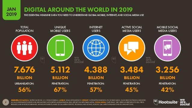 panoramica del mondo digitale a gennaio 2019